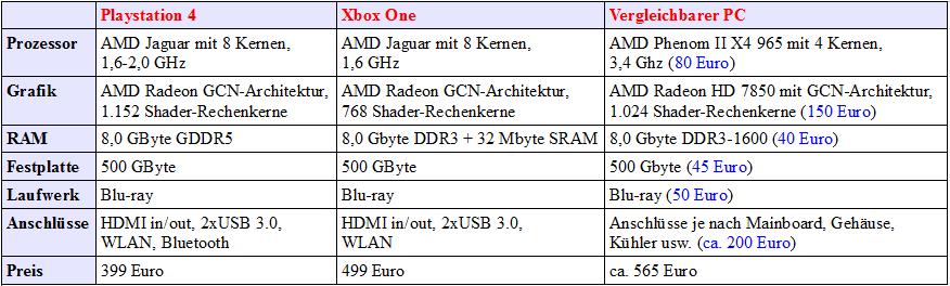 PC vs Nextgen Konsole Vergleich