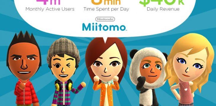 Miitomo verzeichnet bereits 4 Millionen Benutzer und tägliche Einnahmen von 40k$