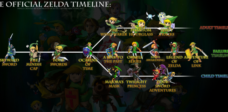 Zelda: Breath of the Wild – Einordnung in die Timeline